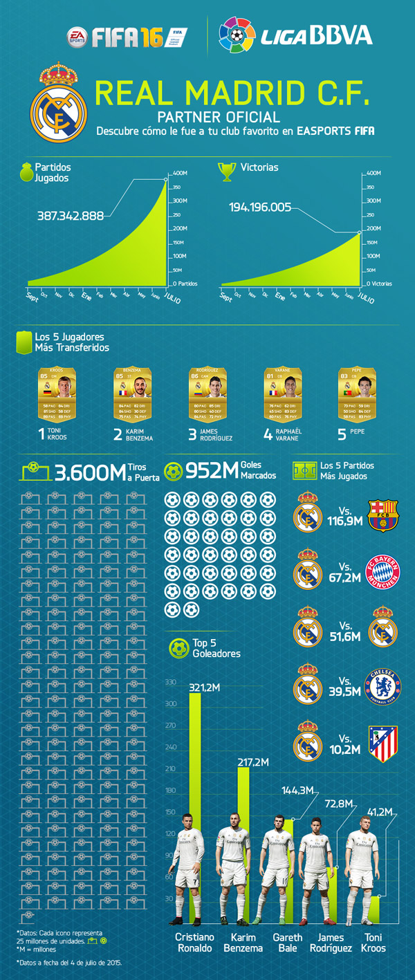 info-fifa-real-madrid